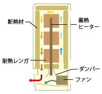 電気蓄熱暖房機01