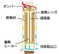 電気蓄熱暖房機02